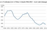 Рождаемость в Польше в 1946-2013 гг. - подъёмы и спады