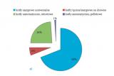 """По статистике Министерства энергетики Польши, в 2012 году среди всех проданных котлов для уже имевшихся инсталляций на долю """"универсальных"""" пришлось целых 69%."""